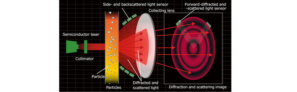 Laser diffraction method