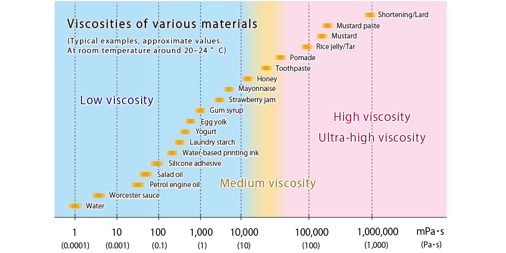 Viscosities of various materials