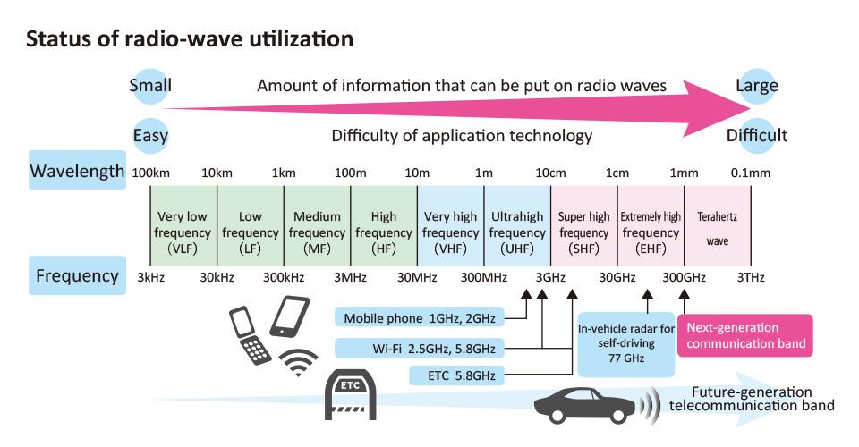 Status of radio-wave utilization