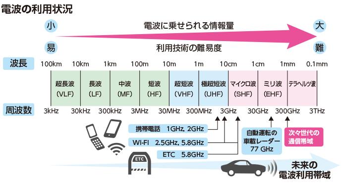 電波の利用状況の図