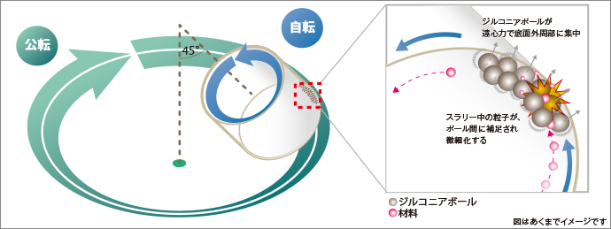 NP-100機構のイメージ図