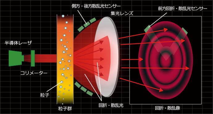粒度分布計(レーザ回折・散乱法)のイメージ