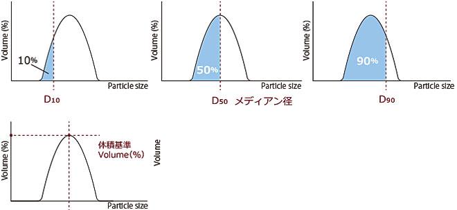 D10,D50(メディアン径),D90,体積基準
