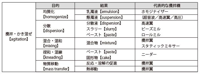 攪拌の目的、結果と代表的な攪拌機の例