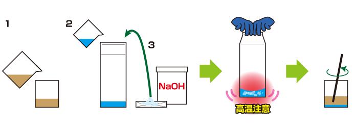 実験の手順の図