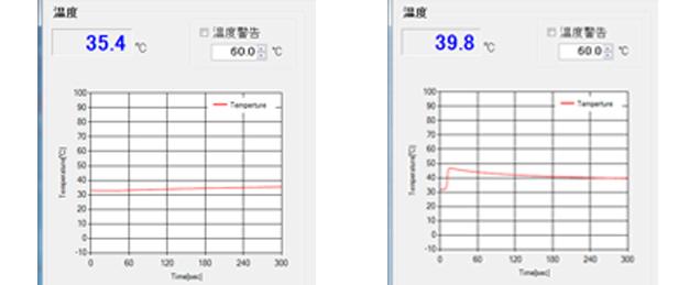 マルチセンサーはリアルタイムで温度変化が目に見えて安心です(左:実験1/右:実験2)