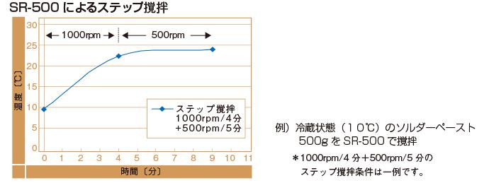 温度変化のグラフ
