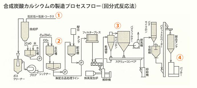 炭酸カルシウムの製造プロセス