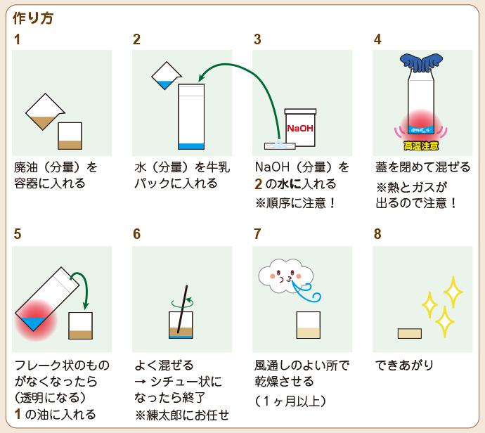 あわとり練太郎石鹸レシピその2