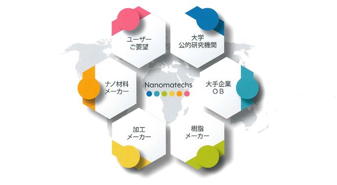 テーマ毎にプロジェクト方式で取り組み、世界初の商品を生み出すナノマテックス社